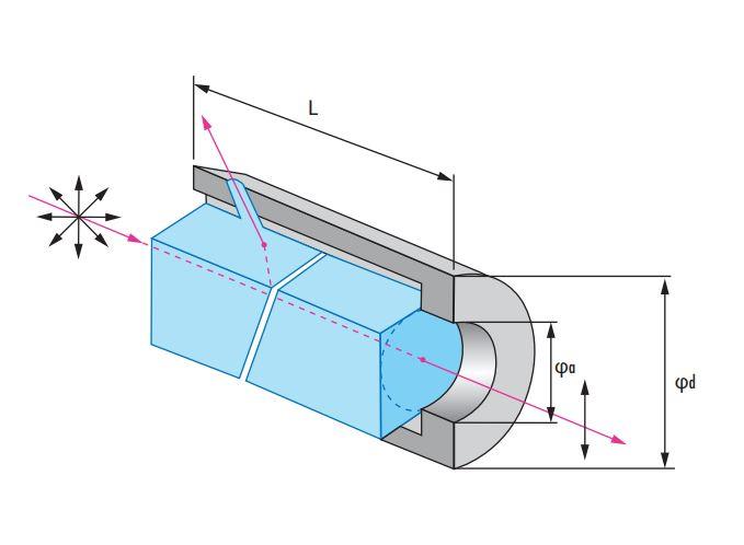 Glan-Laser Polarizers